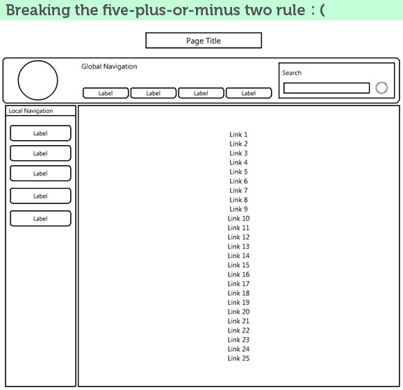 Breaking the 5 plus or minus 2 rule