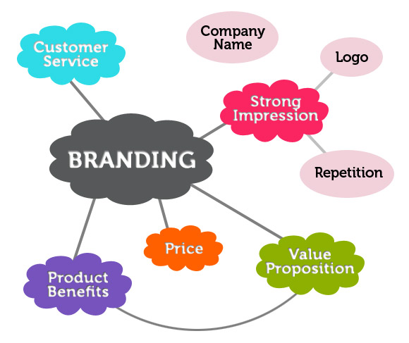 Factors Intertwined to create a good branding statement