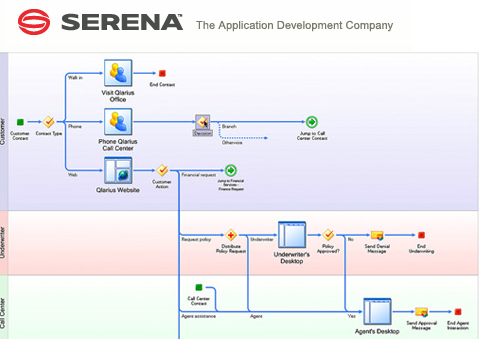 Serena Web Application Development Company
