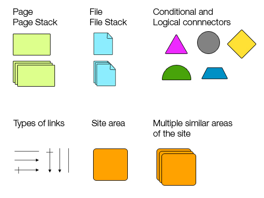 Shapes used in wireframes