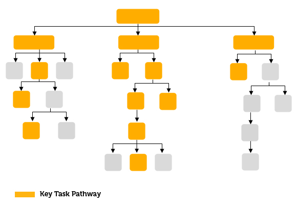 Site Key Task Pathways
