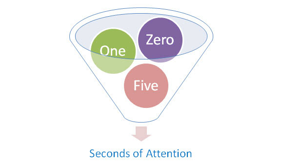 The Zero, One & Five Second Rules (of Attention)