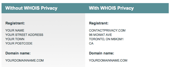 WHOIS records