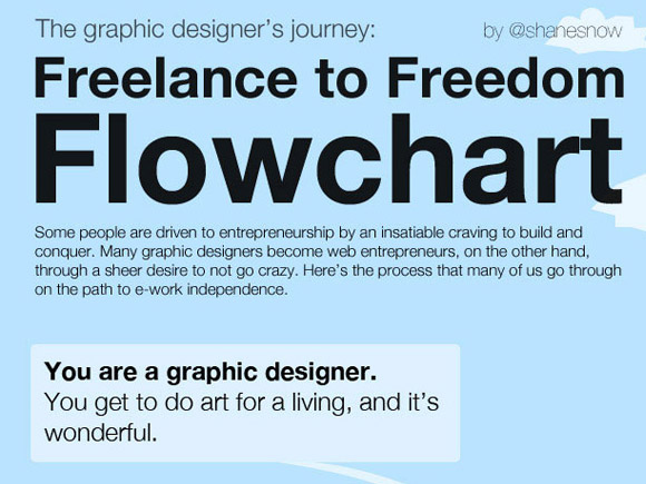 Graphic Designers Journey