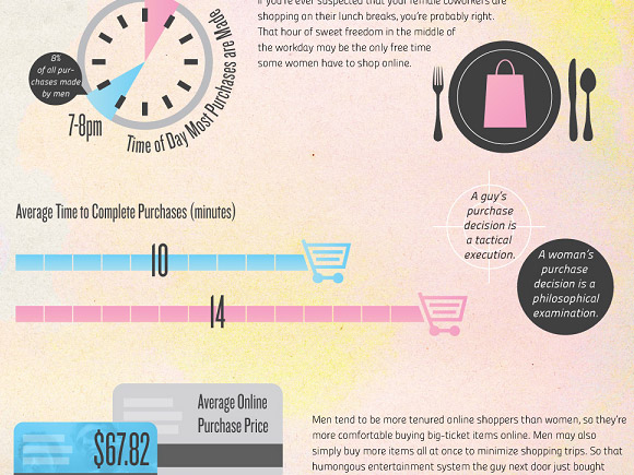 Web Shopping Infographic
