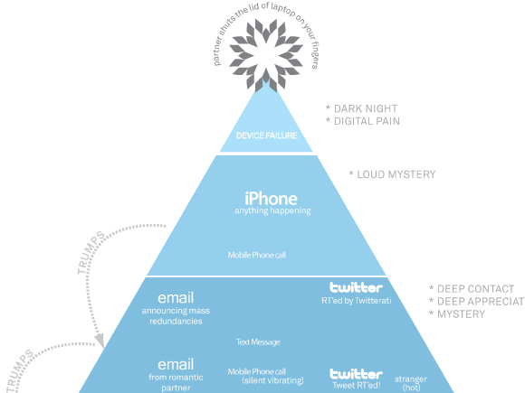 Hierarchy of Digital Distractions