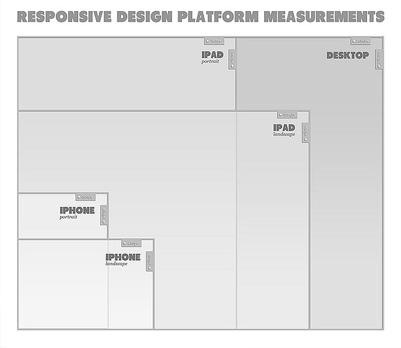 Responsive Design Platform Measurements