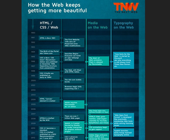How the Web Keeps Getting More Beautiful