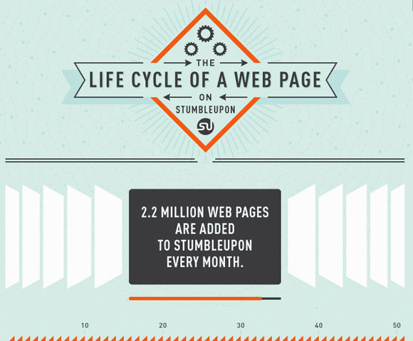 The Life Cycle of a Web Page