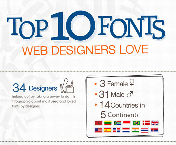 Top 10 Fonts Web Designers Love