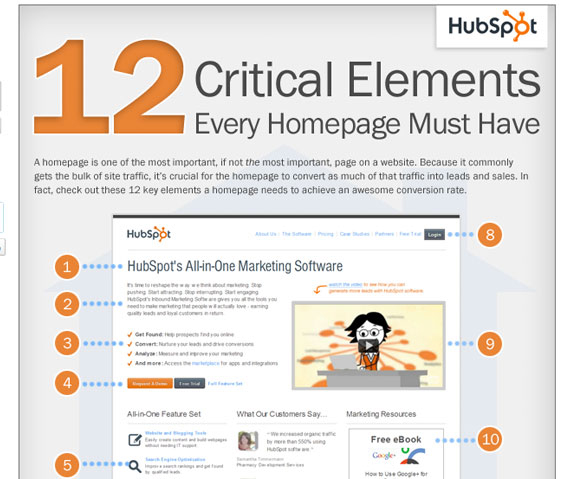 12 Critical Elements Every Homepage Must Have