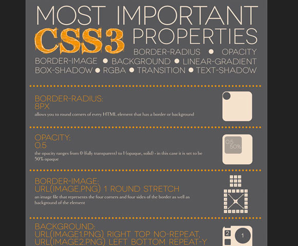 Most Important CSS3 Properties