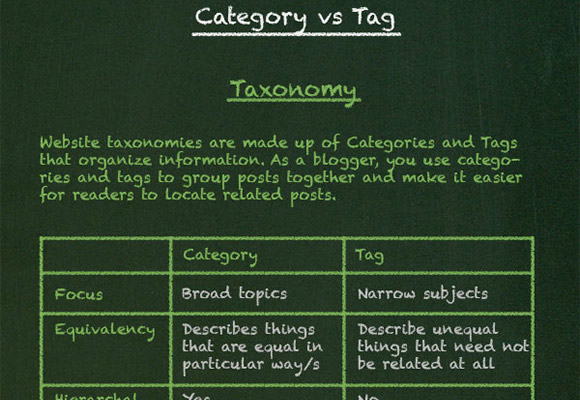 How WordPress Works: Category Vs. Tag