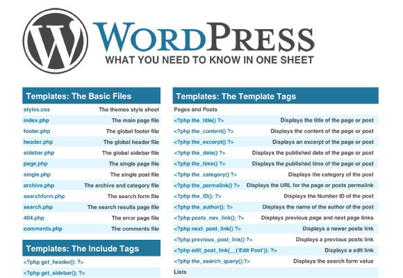 20 high quality wordpress infographics and cheat sheets wordpress cheatsheet what you need to know in one sheet maxwellsz