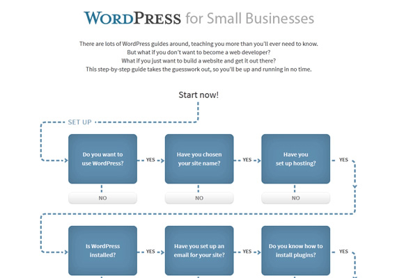 Interactive Infographic: The WordPress Guide for Small Businesses