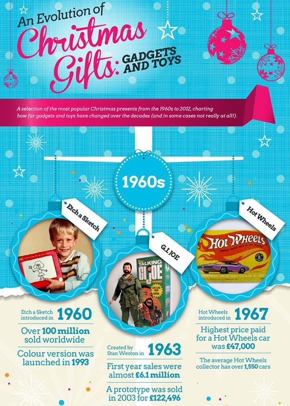 Evolution of Christmas Gifts
