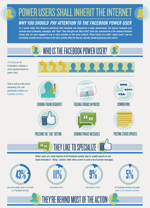 Are You a Facebook Power User?