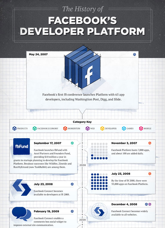 The History of Facebook's Developer Platform