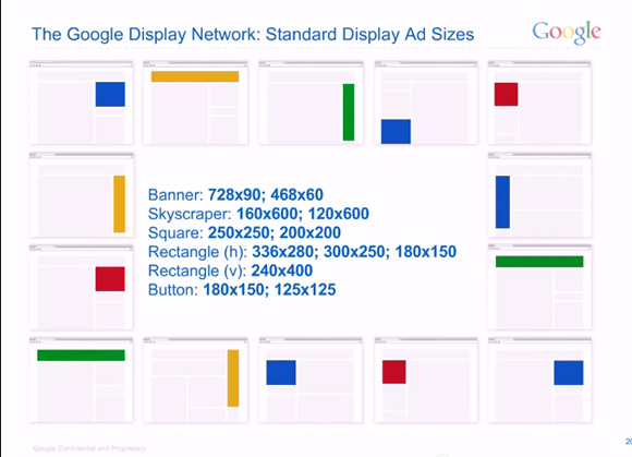 Popularity of Display Ad Sizes