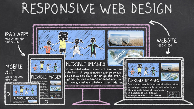 Responsive web design will cover all screens