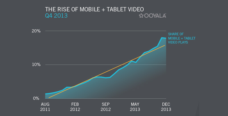 Ooyala Year Over Year Mobile Video