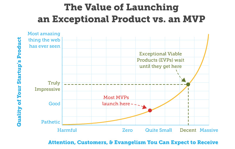 Rand Fishkin - EVP vs MVP