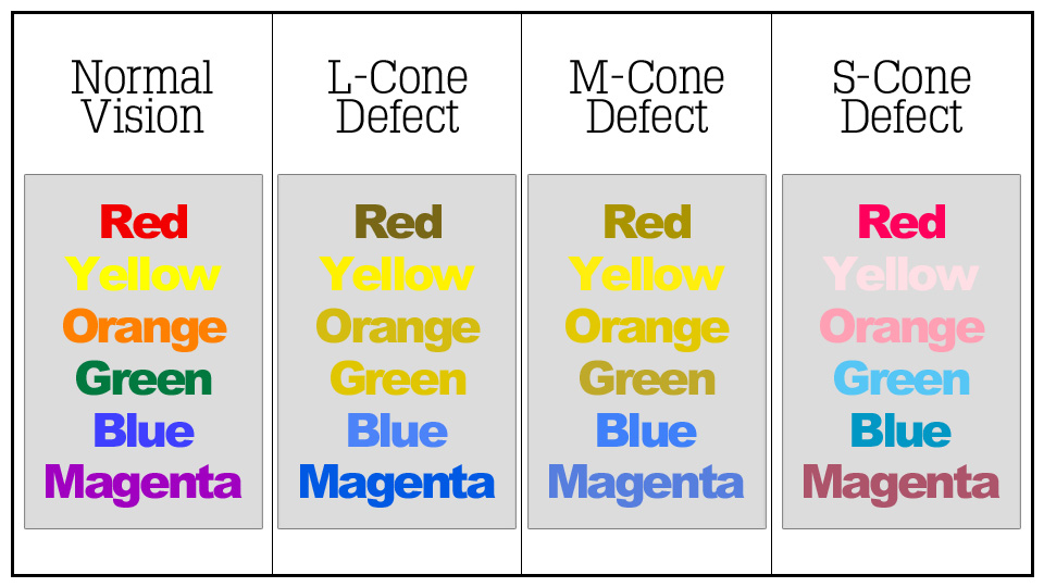 Using Color Theory to Improve Website Accessibility