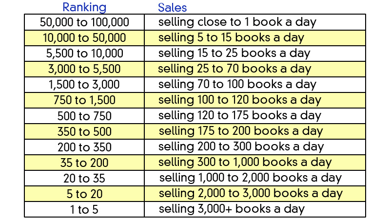 How to write a book and sell it on amazon