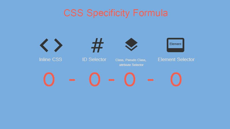 CSS Specificity Formula
