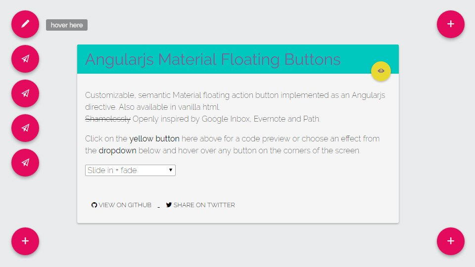 Helpful Resources To A Create Floating Action Button