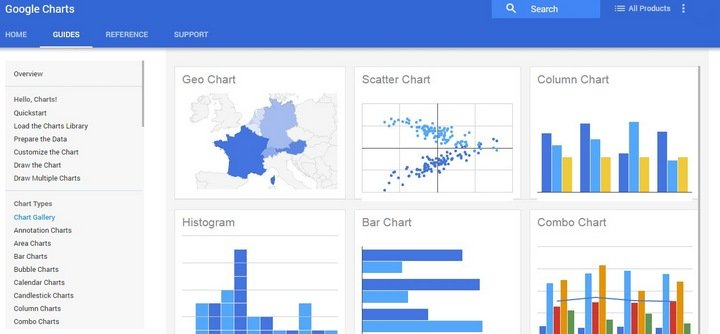 15 awesome visualization tools and libraries for creating charts and google charts price free ccuart Gallery